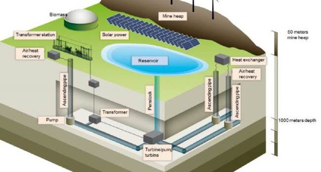 Germany is closing their coal mines to transform them into pumped hydro batteries for wind and solar